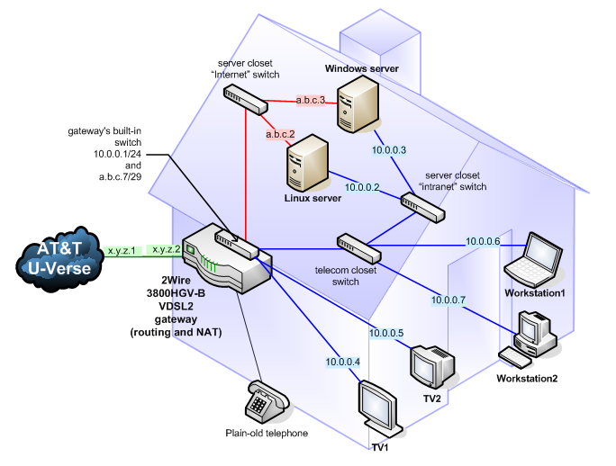 Two subnets on One Broadcast Domain network diagram