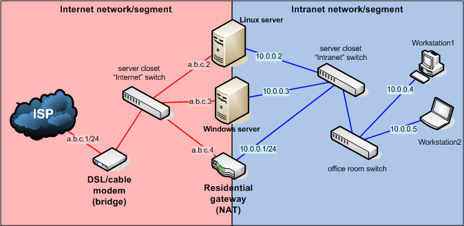 Two subnets on two separate broadcast domains